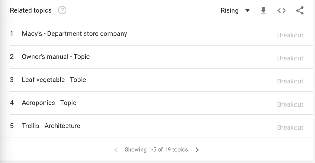 Related topics in Google Trends. It changes daily.