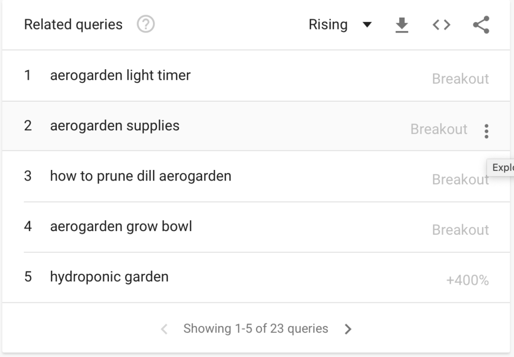Google Trend Related Queries provides a list of topics related to your AeroGarden.